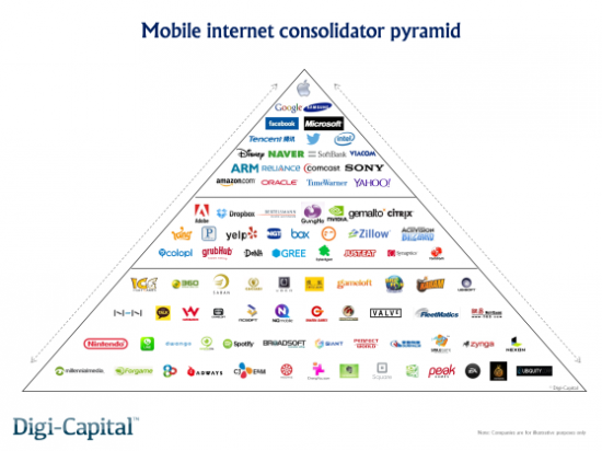 mobile-internet-consolidator-pyramid